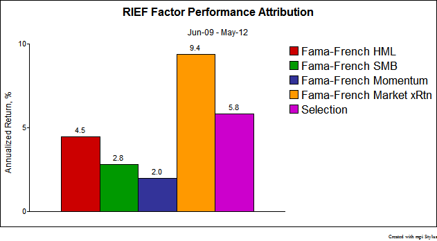 Factor Performance Attribution
