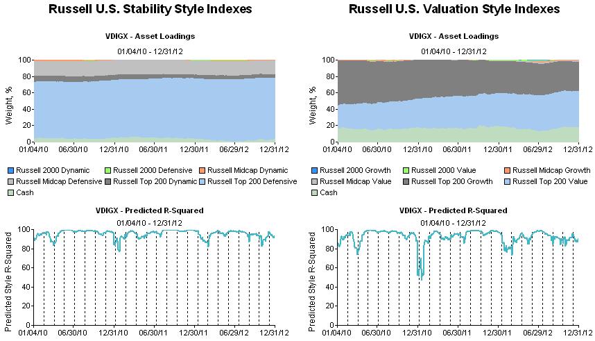 Vanguard Dividend Growth Inv Fund (VDIGX)