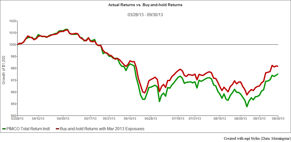 Exibit 3a - Returns vs Buy Hold