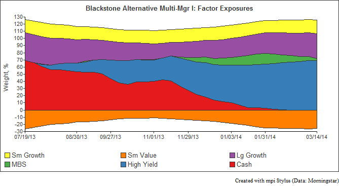 Blackstone Alt Exposure