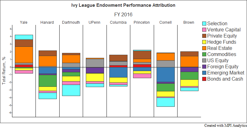 Mpi analyses fy 2016 ivy league endowment performance - Family office vs hedge fund ...